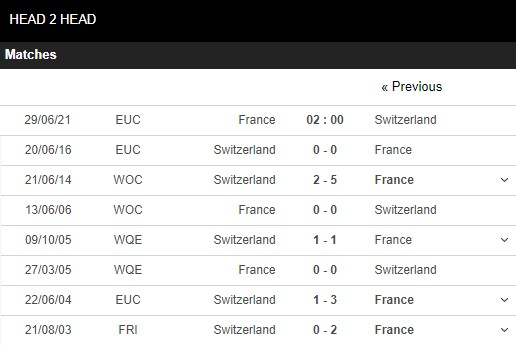 Lịch sử đối đầu Pháp vs Thụy Sĩ
