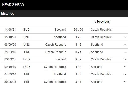 Lịch sử đối đầu Scotland vs CH Séc