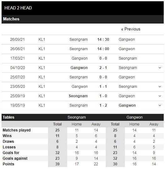 Lịch sử đối đầu Seongnam vs Gangwon