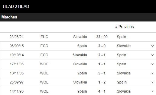Lịch sử đối đầu Slovakia vs Tây Ban Nha