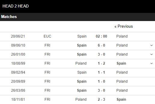 Lịch sử đối đầu Tây Ban Nha vs Ba Lan