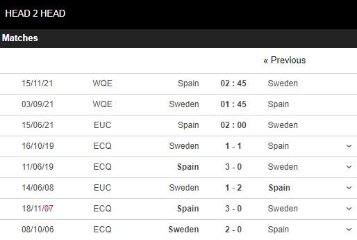 Lịch sử đối đầu Tây Ban Nha vs Thụy Điển