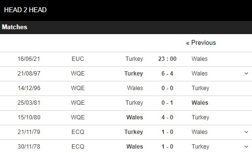 Lịch sử đối đầu Thổ Nhĩ Kỳ vs Wales