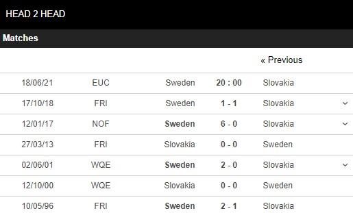 Lịch sử đối đầu Thụy Điển vs Slovakia