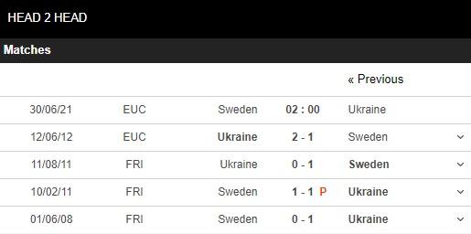 Lịch sử đối đầu Thụy Điển vs Ukraine