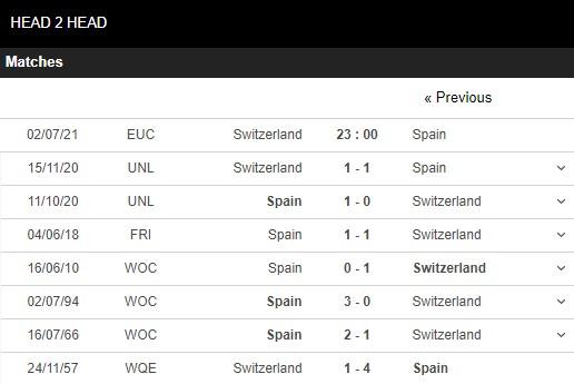Lịch sử đối đầu Thụy Sĩ vs Tây Ban Nha