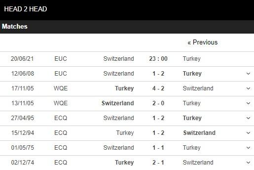 Lịch sử đối đầu Thụy Sĩ vs Thổ Nhĩ Kỳ