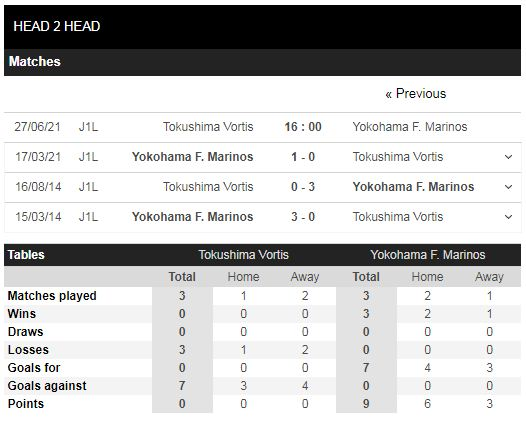 Lịch sử đối đầu Tokushima vs Yokohama FM