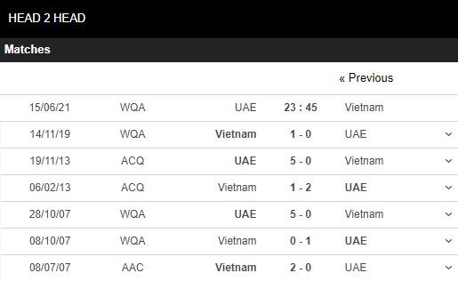 Lịch sử đối đầu UAE vs Việt Nam