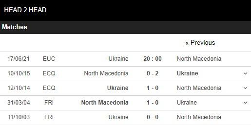 Lịch sử đối đầu Ukraine vs Bắc Macedonia
