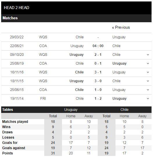 Lịch sử đối đầu Uruguay vs Chile