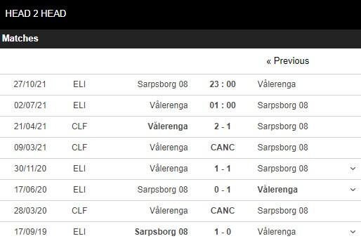 Lịch sử đối đầu Valerenga vs Sarpsborg