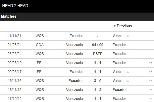 Lịch sử đối đầu Venezuela vs Ecuador