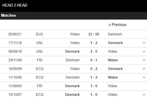 Lịch sử đối đầu Wales vs Đan Mạch