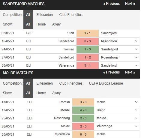 Phong độ Sandefjord vs Molde