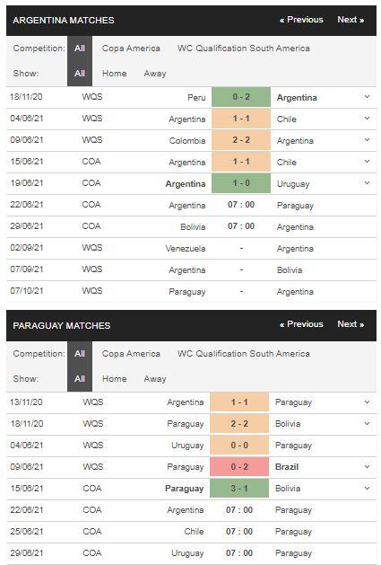 Phong độ Argentina vs Paraguay