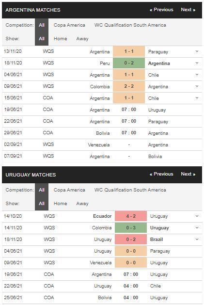 Phong độ Argentina vs Uruguay