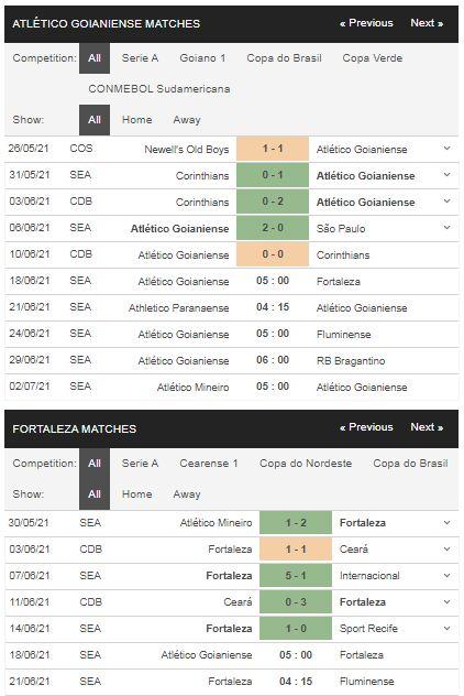 Phong độ Atletico Goianiense vs Fortaleza