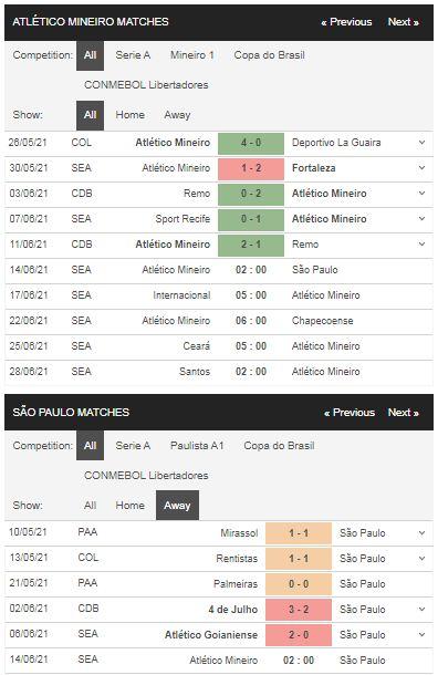 Phong độ Atletico Mineiro vs Sao Paulo