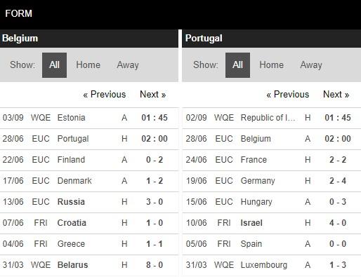 Phong độ Bỉ vs Bồ Đào Nha