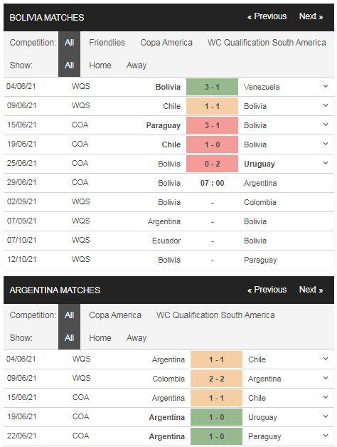 Phong độ Bolivia vs Argentina