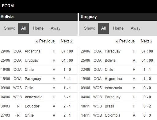 Phong độ Bolivia vs Uruguay