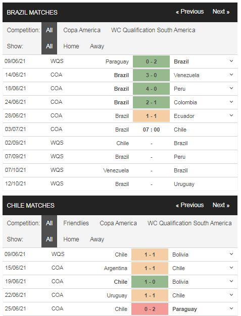 Phong độ Brazil vs Chile