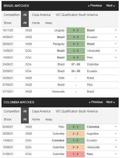 Phong độ Brazil vs Colombia