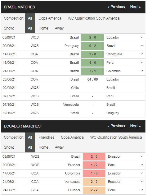 Phong độ Brazil vs Ecuador