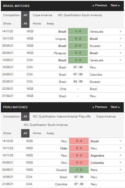 Phong độ Brazil vs Peru