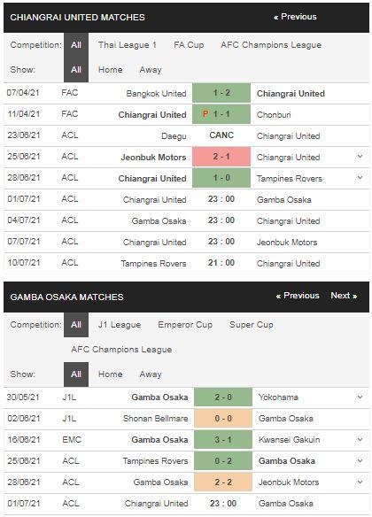 Phong độ Chiangrai vs Gamba Osaka