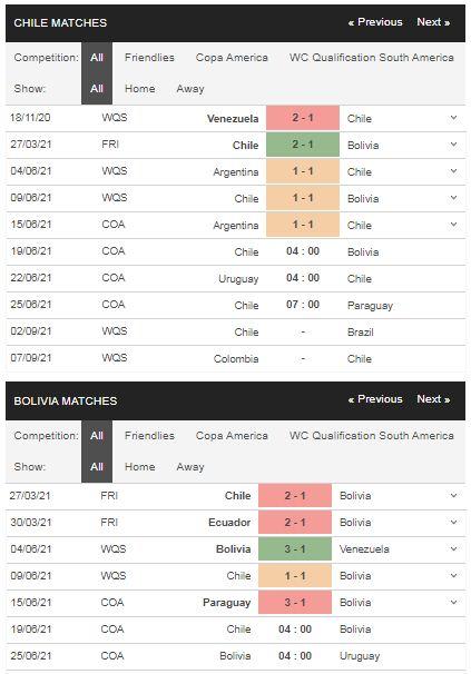 Phong độ Chile vs Bolivia