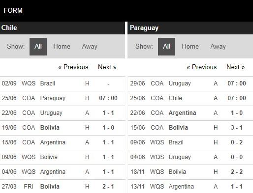 Phong độ Chile vs Paraguay