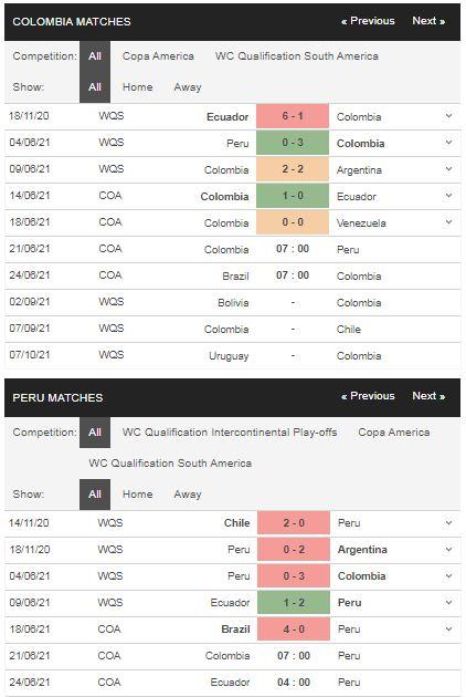 Phong độ Colombia vs Peru