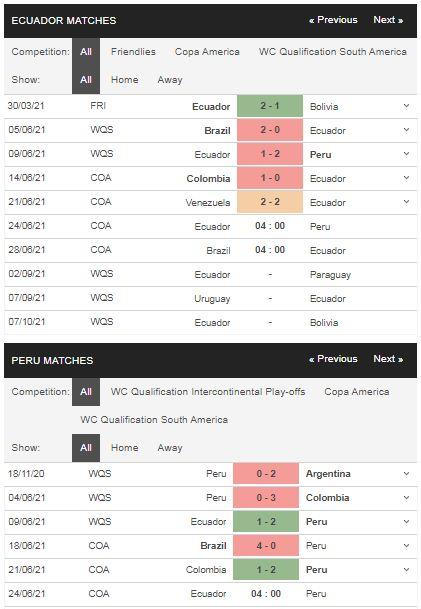 Phong độ Ecuador vs Peru