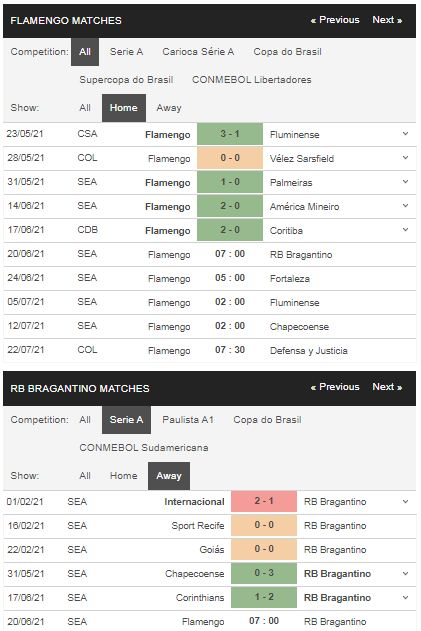 Phong độ Flamengo vs Bragantino