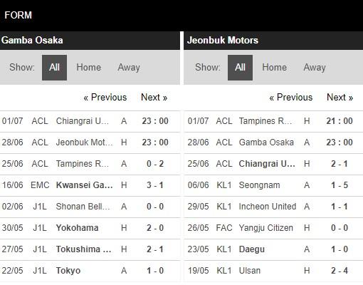 Phong độ Gamba Osaka vs Jeonbuk