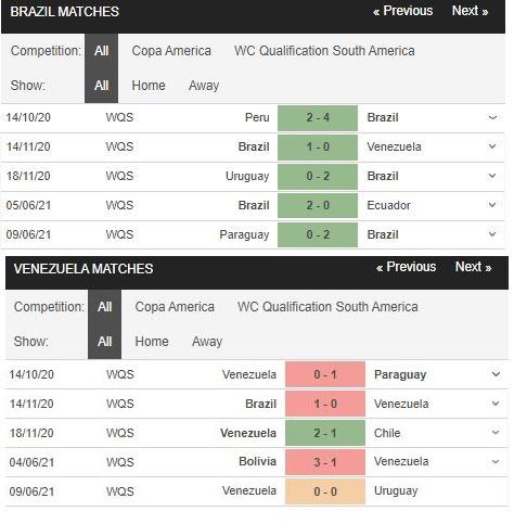 Phong độ gần đây Brazil vs Venezuela
