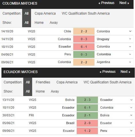 Phong độ gần đây Colombia vs Ecuador