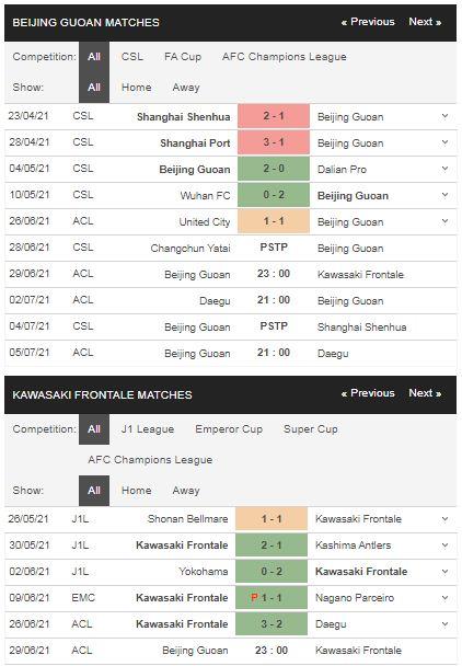 Phong độ Guoan Bắc Kinh vs Kawasaki