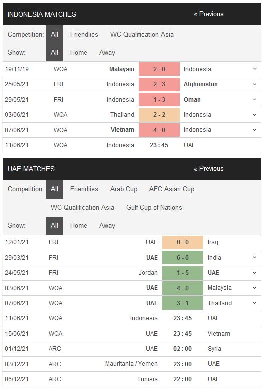 Phong độ Indonesia vs UAE