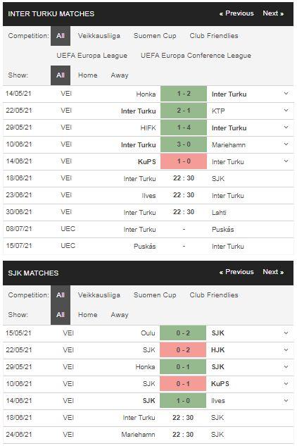 Phong độ Inter Turku vs Seinajoki