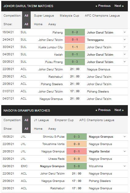 Phong độ Johor Darul vs Nagoya Grampus