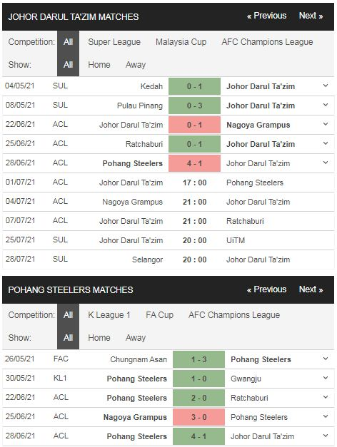 Phong độ Johor Darul vs Pohang Steelers