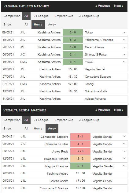 Phong độ Kashima Antlers vs Vegalta Sendai