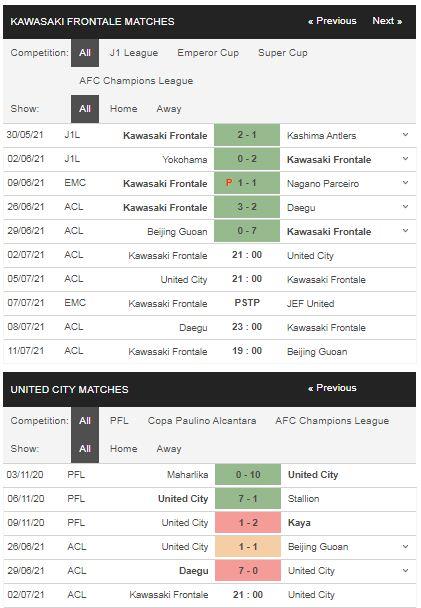 Phong độ Kawasaki vs United City