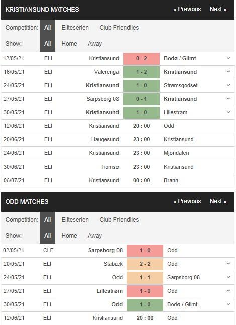 Phong độ Kristiansund vs Odd Grenland