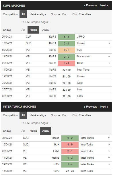 Phong độ KuPS vs Inter Turku