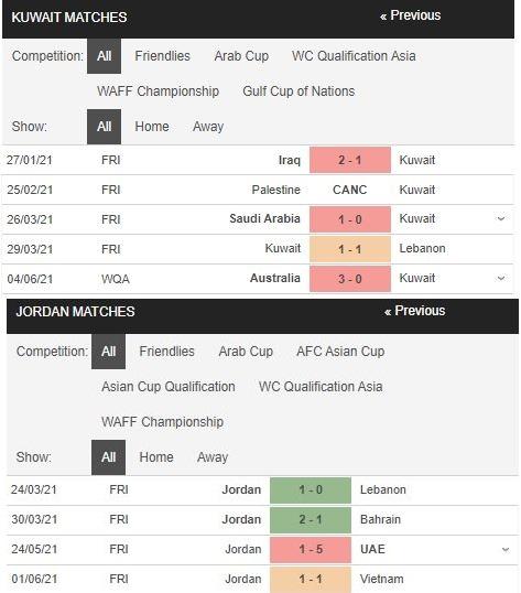 Phong độ Kuwait vs Jordan