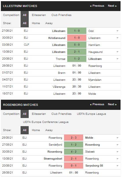 Phong độ Lillestrom vs Rosenborg